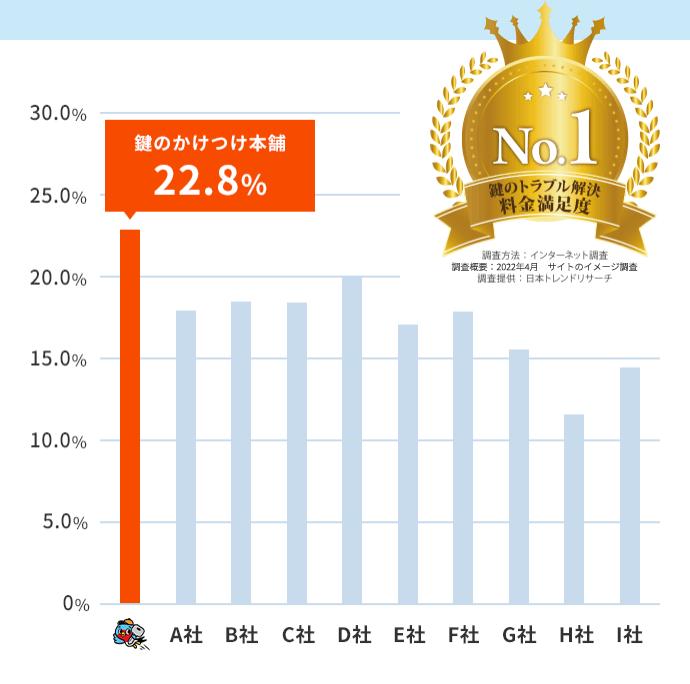 料金満足度 No.1
